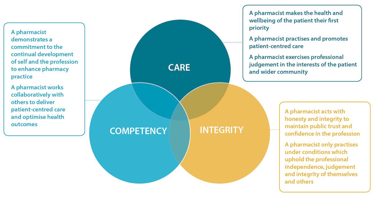 Code of Ethics - Pharmaceutical Society of Australia