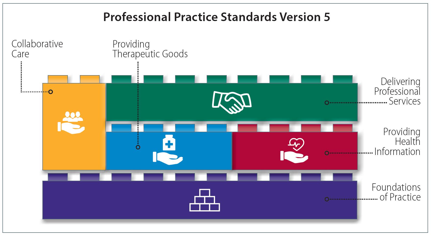 professional practice standards pharmaceutical society of australia