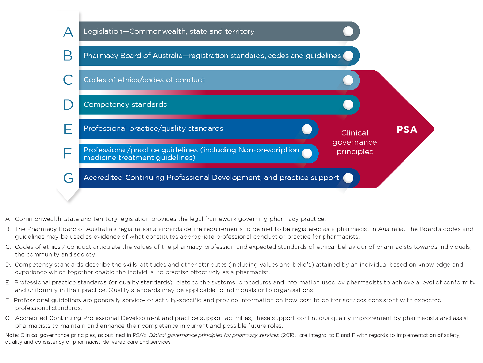 Broad hierarchy of guidance and regulation of pharmacy practice v2